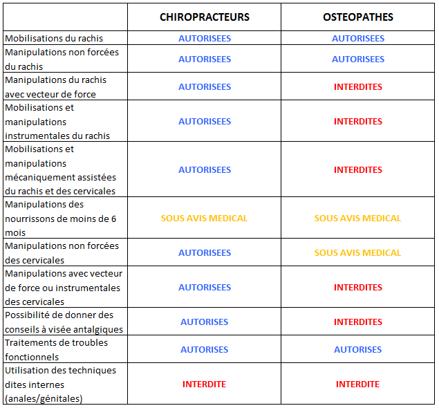 Diff rences entre la chiropratique et l 39 osth opathie - Difference entre pyrolyse et catalyse ...